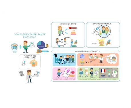 Jonxio Motion Design Complémentaire Santé