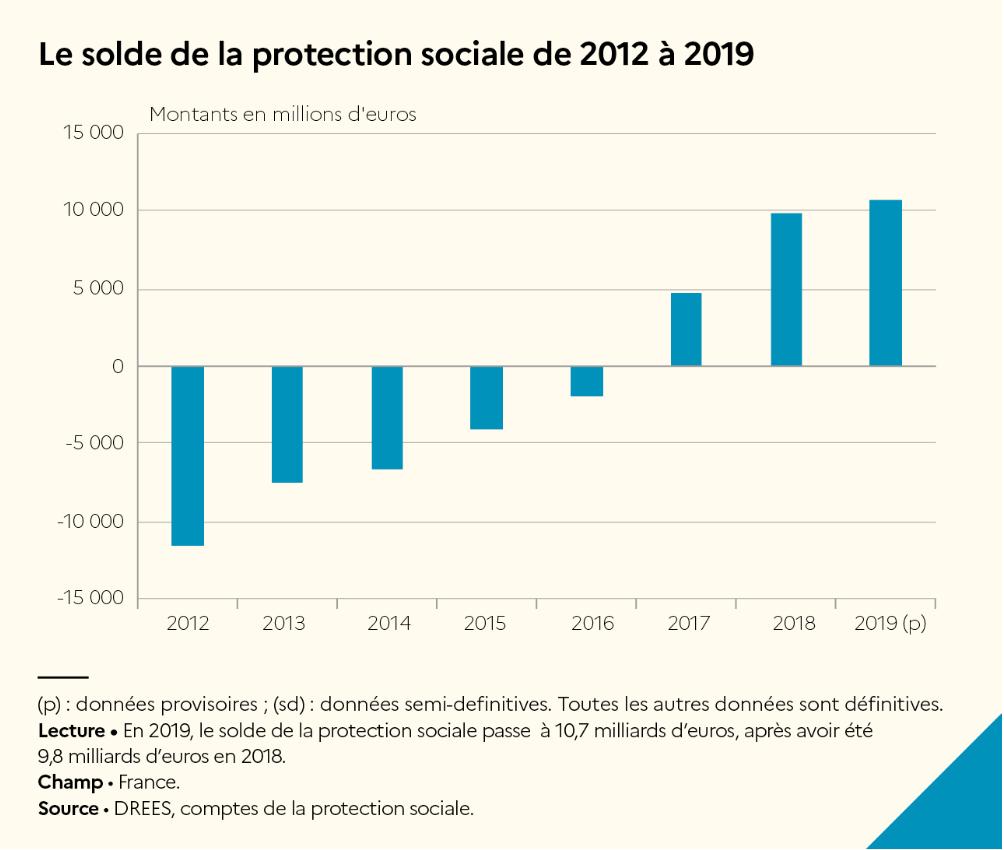 JONXIO solde protection sociale schéma croissance