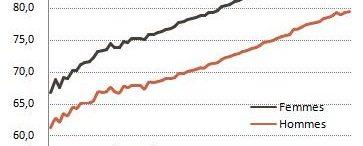 Evolution de l'espérance de vie à la naissance